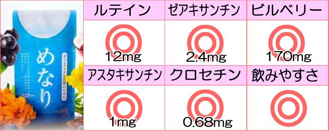 めなり 表