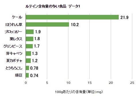 ルテインの含有量の多い食品 データ1
