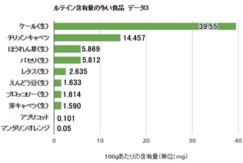 ルテインの含有量の多い食品 データ3