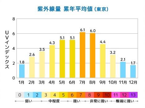 表:紫外線の1年の量のグラフ(月別)