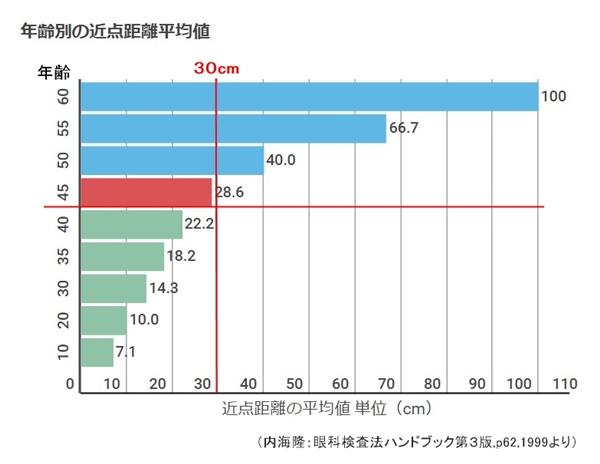 近点距離 年齢別平均値