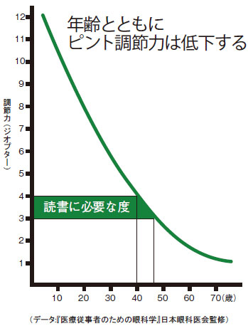 目のピント調整力のグラフ